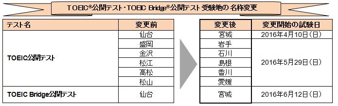 TOEIC試験会場名称変更