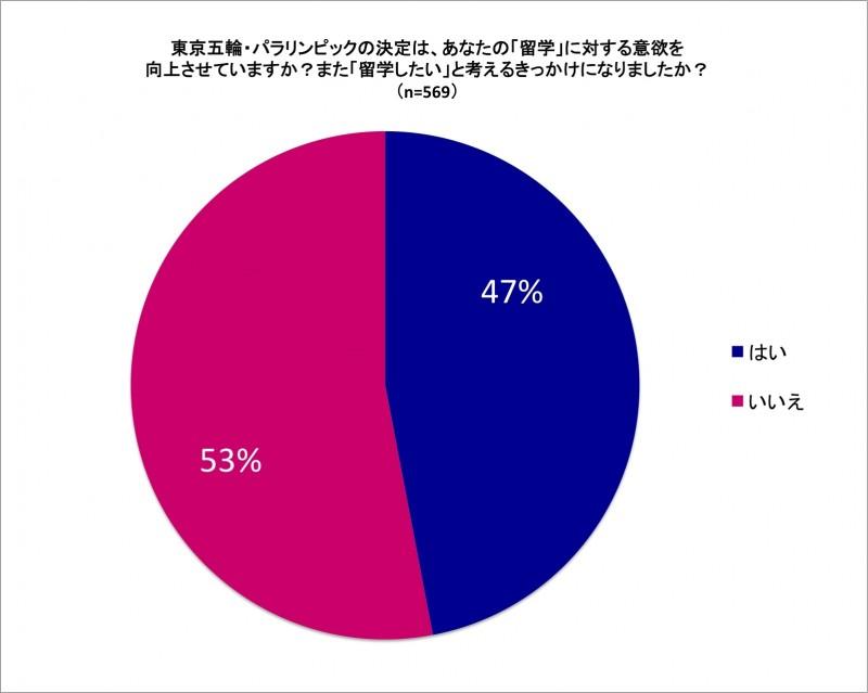 東京オリンピックと英語