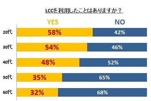 LCC格安航空会社