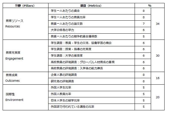 THE世界大学ランキング日本版2020ランキング指標