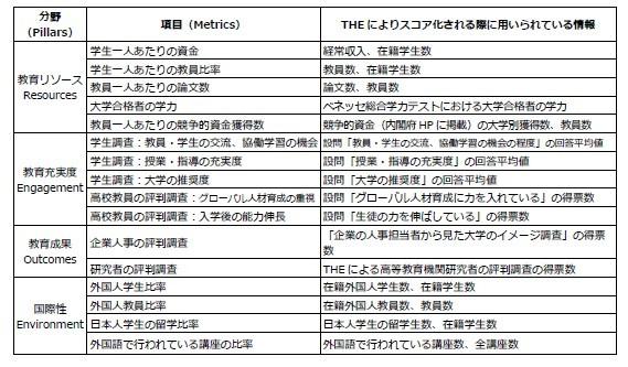THE世界大学ランキング日本版2020ランキング指標補足
