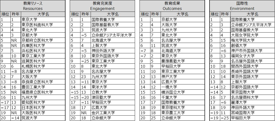 THE世界大学ランキング日本版2020分野別
